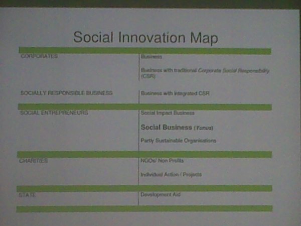 The Social Innovation Map #visionsummit