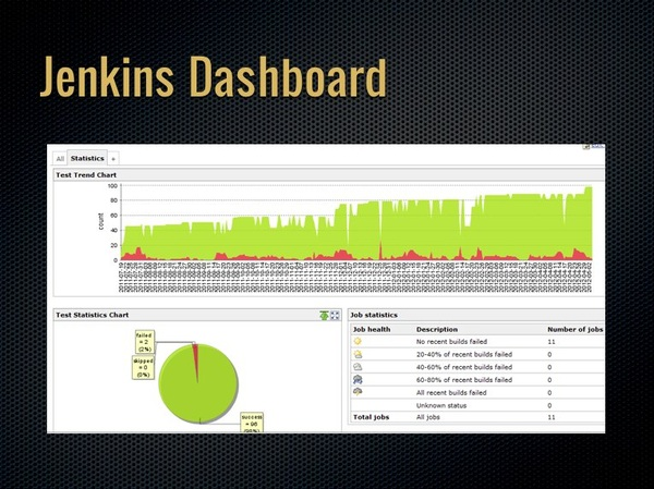 The JenkinsCI Dashboard