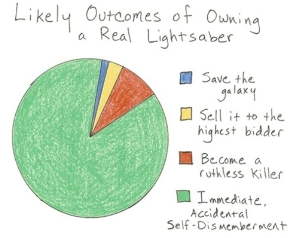The reality of owning a lightsaber.