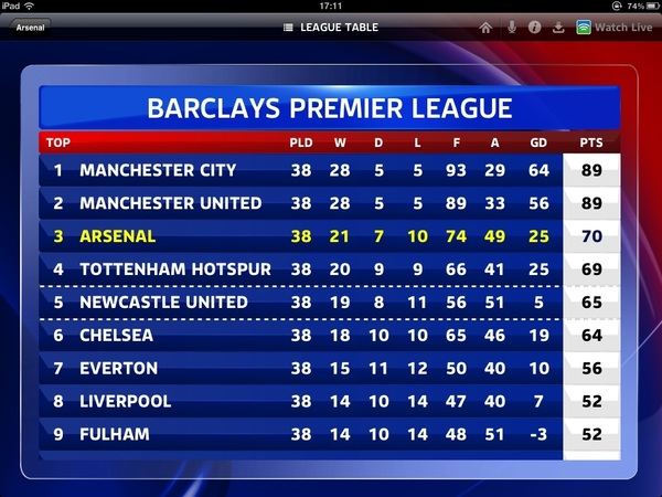 Congratulations west ham now for a Chelsea victory for a wonderful weekend and a great finish to the season.
